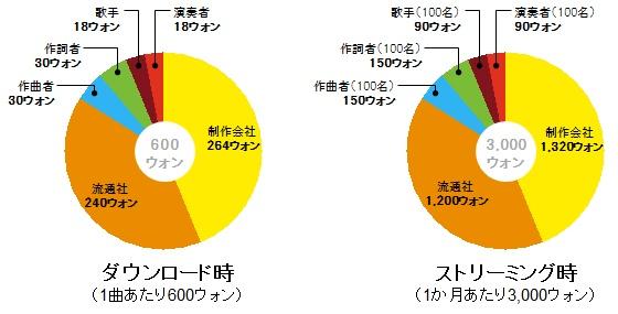 streaming_chart.jpg